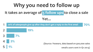 email followup 9 effective sales follow up emails revive cold leads