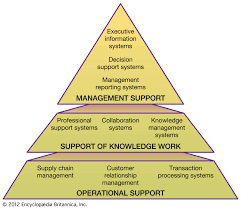 Designing Accounting Support System Information System Definition Examples Facts Britannica