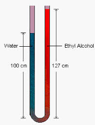 compressibility examples. we can explain this observation by comparing the densities of water (1.00 g/cm3) and ethyl alcohol (0.789 g/cm3). a column 100 cm tall exerts compressibility examples
