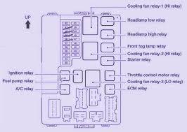 2003 nissan fuse box labels wiring diagrams schematics fuse box label pdf nissan altima fuse box 2003 wiring diagram 1999 nissan altima fuse box diagram 2005 350z fuse box fuse box diagram for 2003 nissan altima 2 5 liter fuse box