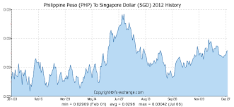 Usd To Php Exchange Rate History Chart Forex Php To Sgd Historical Exchange Rates Tool Forex