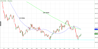 Commodity Index Chart Dissecting The United States Commodities Index Fund See It