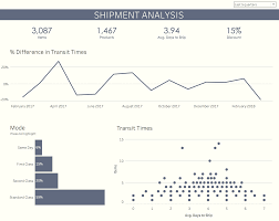Tableau Dashboard Layout Design Tips For Creating Mobile Dashboards With New Automatic