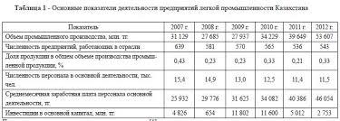 Легкая промышленность Казахстана проблема импортозамещения Основные показатели деятельности предприятий легкой промышленности Казахстана