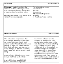 Frayer Model Examples Vocabulary Vocabulary In Stem Using The Frayer Model To Define New Terms