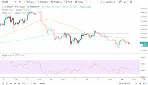 Bitcoin Retreats While Tether Printers Churn Out More Usdt