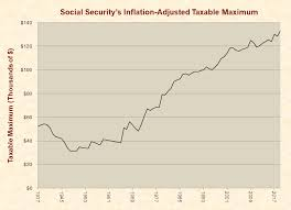 Social Security Taxable Chart Social Security Just Facts