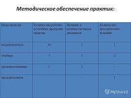 Презентация на тему ПЕДАГОГИЧЕСКАЯ ПРАКТИКА В ШКОЛЕ  6 Методическое обеспечение