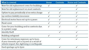 house contents insurance comparison comparison table for web home contents insurance comparison uk