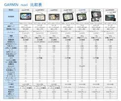 Gps Comparison Chart Garmin Approach G8 Vs G7 Vs G6 Compare Garmin Gps Chart