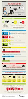 migliori idee su check plagiarism su infographic cheating in school how the digital age affects cheating and plagiarism
