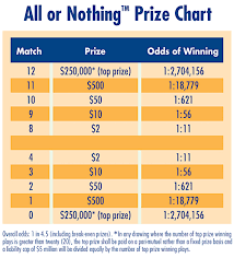 The Unusual Lottery Game Where You Can Win By Picking The