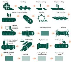 Production Flow Chart Spirally Welded Steel Pipes Spiral Pipes