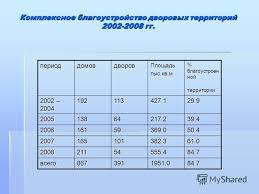 Презентация на тему Отчет по практике в Администрации Невского  11 Комплексное благоустройство