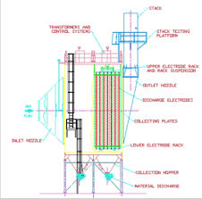 Electrostatic Precipitator Design Electrostatic Precipitation Dry Ppc Air