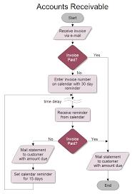Chart Of Accounts Diagram Accounts Receivable Flowchart