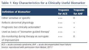 Troponin Levels Chart Cardiac Troponin Levels In Acute Heart Failure