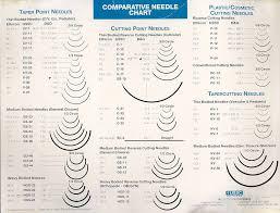 Surgical Needle Chart Surgical Needles Surgical Suture Medical Surgery