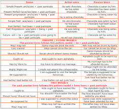 Active And Passive Voice Chart Active And Passive Voice Rule With Tenses English Grammar