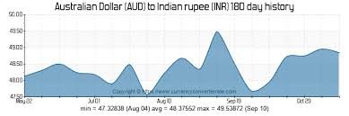 Aud To Inr Chart 3431 Aud To Inr Convert 3431 Australian Dollar To Indian
