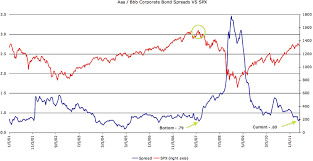 Uk Bond Yields Chart Corporate Bond Spreads Match 2007 Market Highs The Market