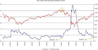 Corporate Bond Spreads Chart Corporate Bond Spreads Match 2007 Market Highs The Market