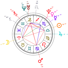 Rising Star Sign Chart 32 Precise Sun Moon And Rising Sign Chart