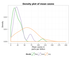 Parts Of A Plot Diagram Creating Plots In R Using Ggplot2 Part 8 Density Plots
