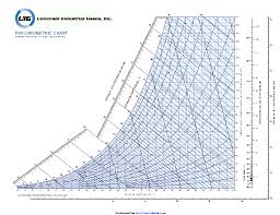 Ip Metric Psychrometric Chart Pdfsimpli