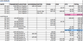Travel And Expenses How To Track Travel Expenses And Actually Stay On Budget