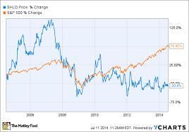 How Warren Buffett Views Mergers And Acquisitions The