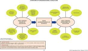 Organizational Charts Pdf