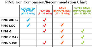 Ping Club Chart Ping Irons Review Ping Iblade Review Tgw Com