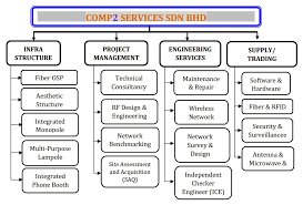 Our Structure Comp2 Services Sdn Bhd
