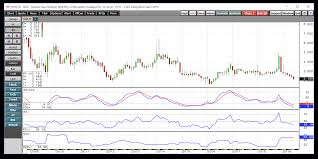 Natural Gas Price Chart 2014 Natural Gas Moves To Lower Lows The United States Natural