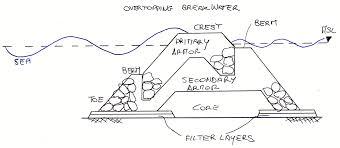 Breakwater Design Ppt Design Of Breakwaters Alberto Montanari