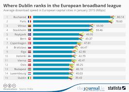 Chart Where Dublin Ranks In The European Broadband League