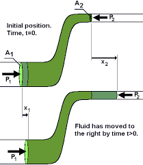 bernoulli 39 s equation example. fluid flow to the right. bernoulli 39 s equation example i