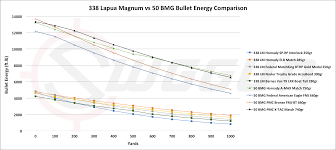 338 Lapua Moa Chart 338 Lapua Mag Vs 50 Bmg Cartridge Comparison Sniper Country