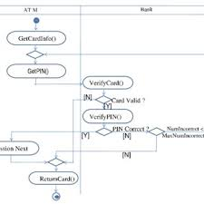 State Chart Diagram Online Statechart Diagram Of A Bank Download Scientific Diagram
