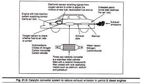 essay on automobile pollution environment catalytic converter system