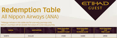 Using Etihad Guest Partner Awards To Find Incredible Value
