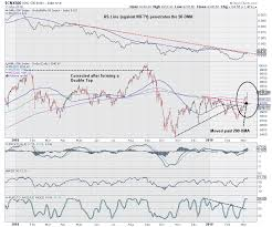 Are We In For An Improved Market Breadth The Level Of 9200