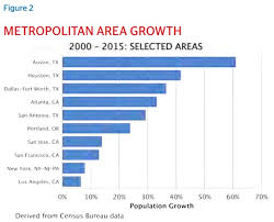 Hispanic Population Growth Chart San Antonio Growth And Success In The Mexican American