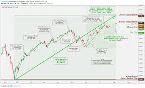 Spx 500 Index Daily Chart Analysis July 25 For Tvc Spx By