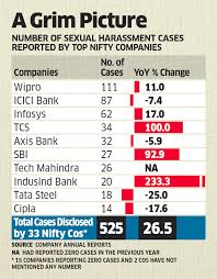 Sexual harassment at workplace cases
