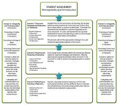 Marzano Elements Chart Four Domains Of The Marzano Teacher Evaluation Model