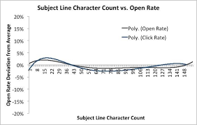 the ideal length for all online content mailchimp subject line length