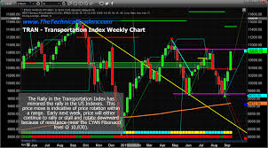 Transportation Index Chart Us Indexes Continue To Rally Within A Defined Range