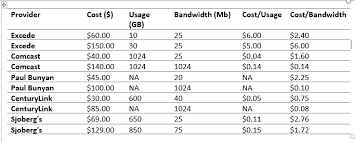 Megabyte Usage Chart How To Calculate Unit Price For Your Broadband Minnesota